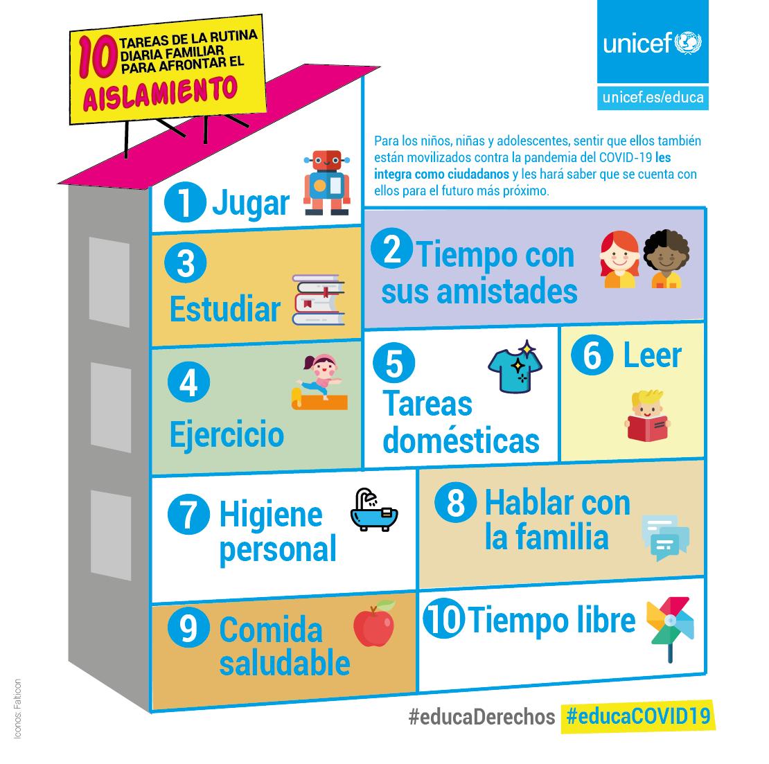 https://www.unicef.es/educa/blog/10-tareas-rutina-diaria-familia